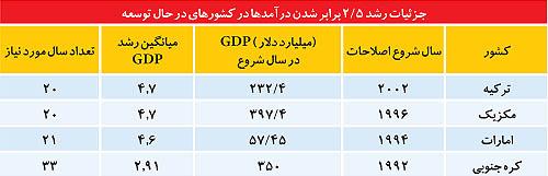 پایگاه خبری آرمان اقتصادی %D8%A7%D9%81%D8%B2%D8%A7%DB%8C%D8%B4+%D8%AD%D8%AC%D9%85+%D8%A7%D9%82%D8%AA%D8%B5%D8%A7%D8%AF+%D8%A7%DB%8C%D8%B1%D8%A7%D9%86 آیا می توان حجم اقتصاد ایران را در ۴ سال ۲.۵ برابر کرد؟