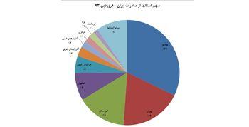 80 درصد صادرات ایران از 5 استان / سهم 21 استان در صادرات ایران کمتر از 10 درصد است