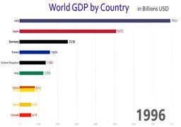 ویدئویی جالب از تغییرات GDP در 10 کشور اول اقتصادی دنیا
