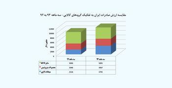 صعود صادرات از پله میعانات گازی