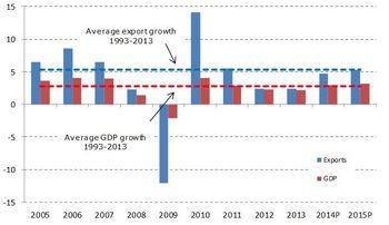 بحرانهای اقتصادی و سیاسی عوامل اصلی کاهش تجارت