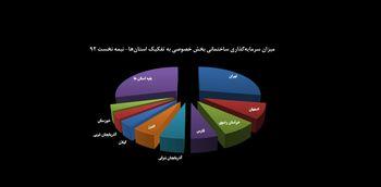 سرمایه گذاری 13 رقمی در ساخت و سازهای 9 استان