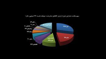 70 درصد صادرات ایران به 5 کشور