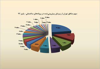 یک پنجم ساخت وسازهای تهران در منطقه 22