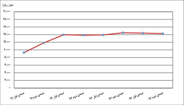 روند تغییرات قیمت یک متر زیربنای مسکونی از نیمه اول 91 تا نیمه دوم 94