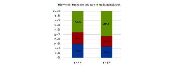 نمودار 3- مقایسه سهم ارزش افزوده بخش صنعت ساخت به تفکیک سطح تکنولوژی در کشورهای توسعهیافته و در حال توسعه