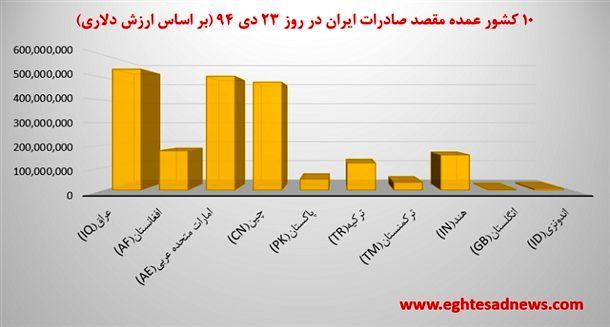نمودار 10 کشور عمده مبدأ صادرات ایران در روز 23 دی 94 (بر اساس ارزش دلاری)