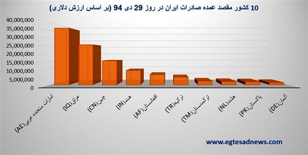 نمودار 10 کشور مقصد عمده صادرات ایران در روز 29 دی 94 (بر اساس ارزش دلاری)