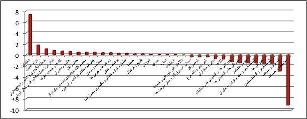 نمودار شماره(4) نرخ تورم ماهانه گروههاي منتخب کالاها و خدمات مصرفي در اردیبهشت ماه1395(به سال پايه 1390)