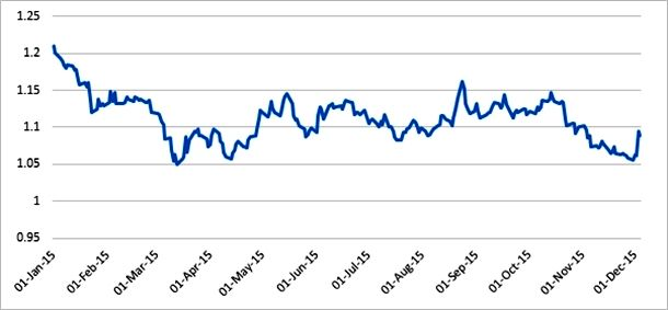 نمودار 1- تغییرات نرخ برابری یورو به دلار (اول ژانویه تا 5 دسامبر2015، روزانه)