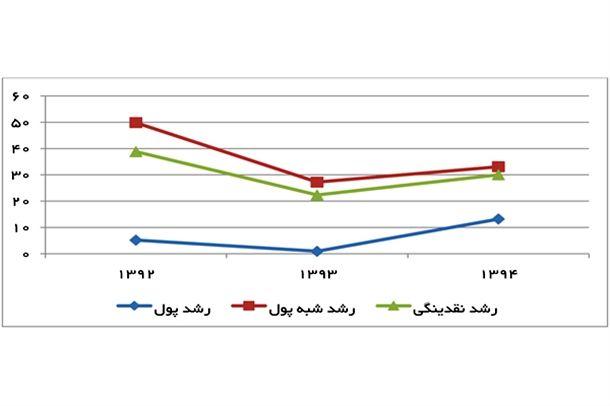 نمودار 2- رشد نقدینگی و اجزای آن(درصد)