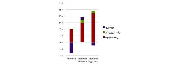 نمودار 7- رشد بخش صنابع به تفکیک سطح تکنولوژی بر حسب عوامل تولید(1383 تا 1392)- درصد
