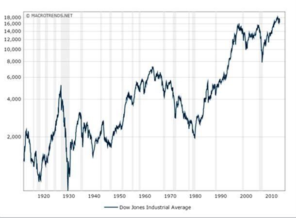 نمودار 1- شاخص میانگین صنعت داو جونز در 100 سال اخیر