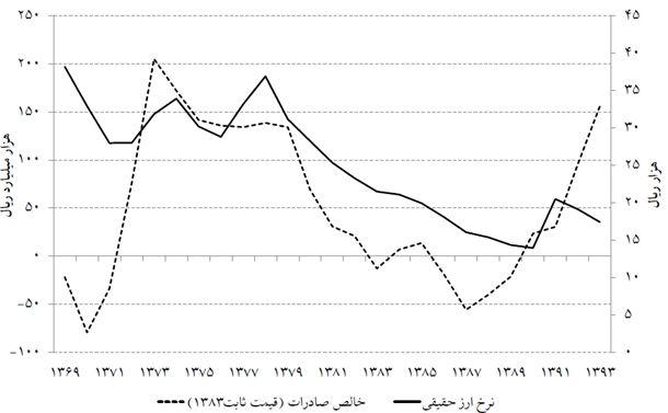نمودار 8- روند تراز تجاری و نرخ ارز حقیقی کشور/ منبع: «ارزیابی وضعیت و چشمانداز بازارهای مالی» موسسه عالی آموزش و پژوهش و مدیریت برنامهریزی، (۱۳۹۵)