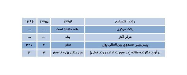 جدول 2- پیشبینی رشد اقتصادی