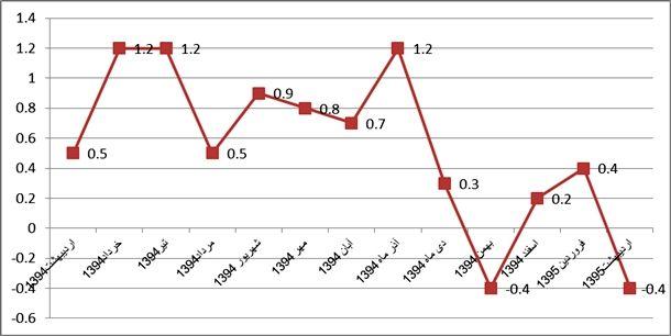 نمودار شماره(3)روند نرخ تورم ماهانه از اردیبهشت ماه 1394 الي اردیبهشت ماه1395(به سال پايه 1390)