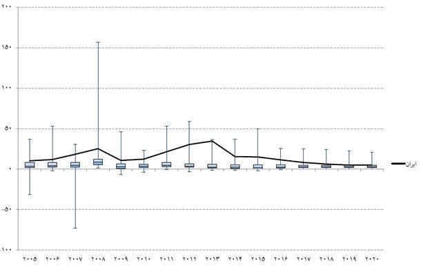 نمودار 2- نمودار جعبهای تورم شاخص قیمت مصرفکننده در کشورهای مختلف و جایگاه ایران/ منبع: موسسه عالی آموزش و پژوهش و مدیریت برنامهریزی، (۱۳۹۵) «ارزیابی وضعیت و چشمانداز بازارهای مالی»