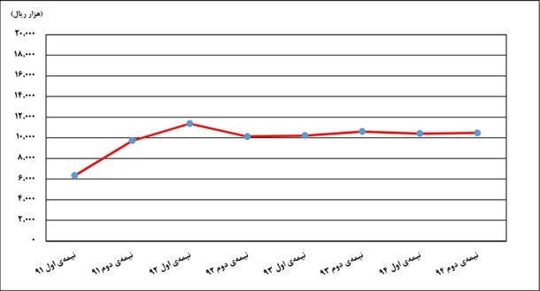 روند تغییرات قیمت یک متر زمین از نیمه اول 91 تا نیمه دوم 94