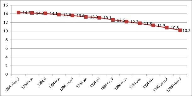 نمودار شماره(1) روند نرخ تورم سالانه منتهي به هر ماه از اردیبهشت 1394 الي اردیبهشت 1395(به سال پايه 1390)