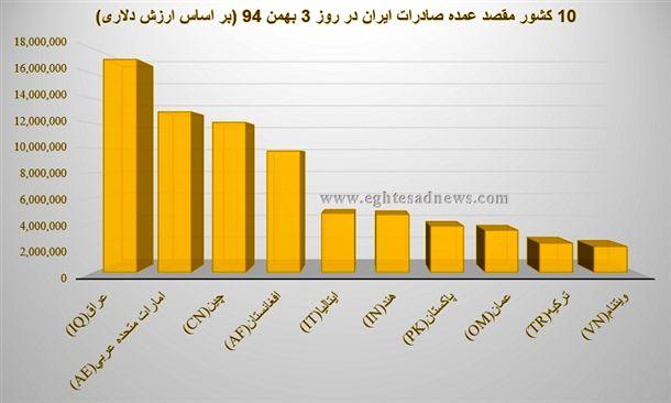 نمودار 10 کشور مقصد عمده صادرات ایران در روز سوم بهمنماه 94