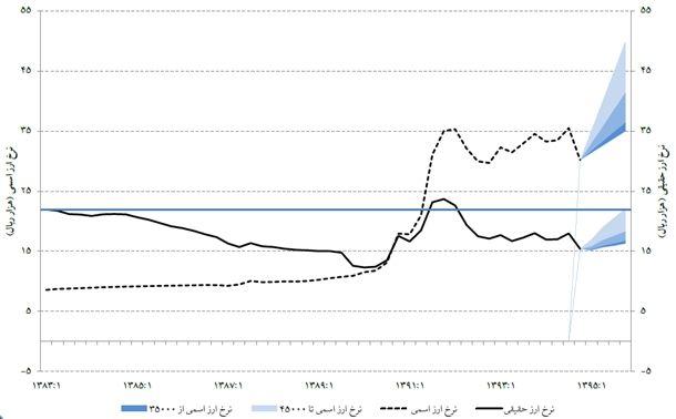 نمودار 9- مقایسه روند نرخ ارز رسمی و نرخ ارز حقیقی/ منبع: «ارزیابی وضعیت و چشمانداز بازارهای مالی» موسسه عالی آموزش و پژوهش و مدیریت برنامهریزی، (۱۳۹۵)