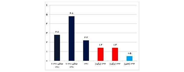 نمودار 4- روند رشد موجودی سرمایه خالص کشور(درصد)