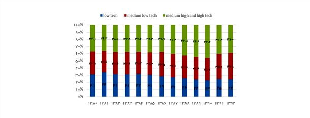 نمودار 4- روند سهم از ارزش افزوده بخش صنعت به تفکیک سطح تکنولوژی در ایران/ منبع: حسابهای ملی ایران- مرکز آمار