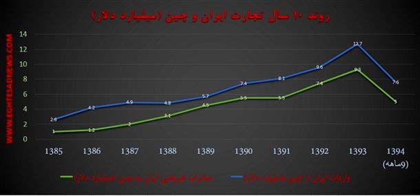 روند 10 سال تجارت ایران و چین (میلیارد دلار)