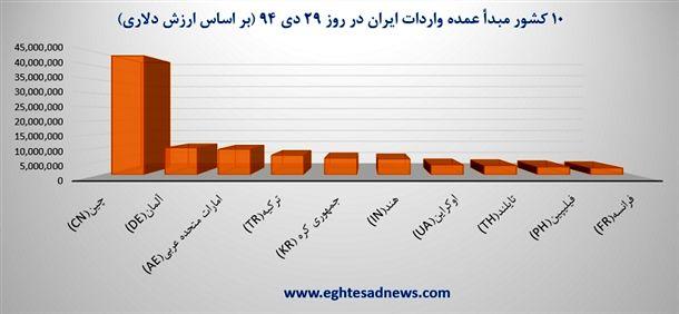 نمودار 10 کشور مبدأ عمده واردات ایران در روز 29 دی 94 (بر اساس ارزش دلاری)