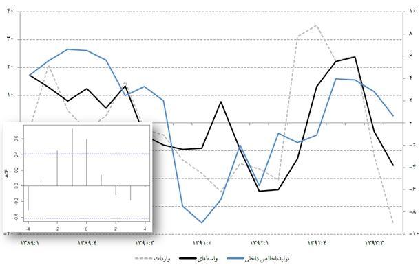 نمودار 10- نرخ رشد نقطه به نقطه واردات کالای واسطهای و تولید ناخالص داخلی حقیقی