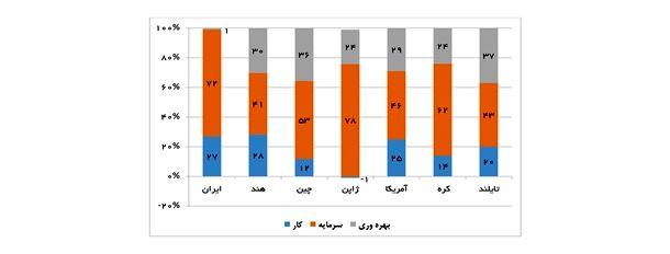 نمودار 2- عوامل تعیینکننده رشد طی سالهای 1970 تا 2013