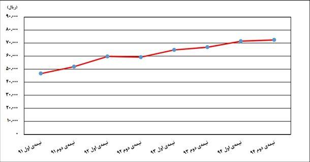 روند تغییرات اجارهبهای یک متر زیربنای مسکونی از نیمه اول 91 تا نیمه دوم 94