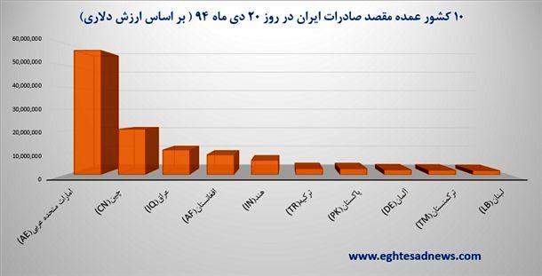 10 کشور عمده مقصد صادرات ایران در روز 20 دی ماه 94 (بر اساس ارزش دلاری)