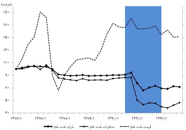 نمودار 7- شاخصهای بخش نفت (100=1386)/ منبع: بهروزرسانیشده بر اساس «رکود تورمی در ایران، نظمهای آماری و عوامل آن»، پژوهشکده پولی و بانکی (۱۳۹۳)