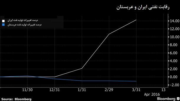 سیگنال هشدارآمیز عربستان مبنی بر احتمال افزایش تولید نفت