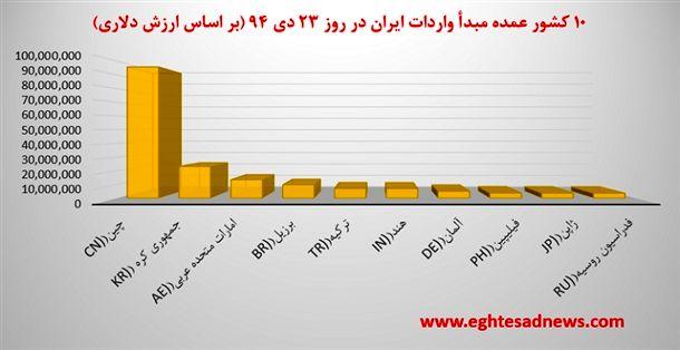 نمودار 10 کشور عمده مبدأ واردات ایران در روز 23 دی 94 (بر اساس ارزش دلاری)