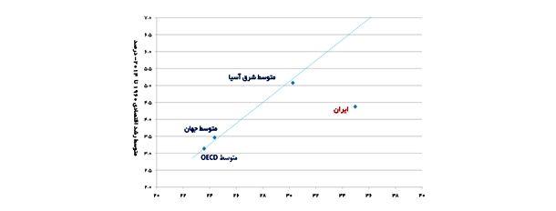 نمودار 3- ارتباط بین رشد و نرخ سرمایهگذاری طی سالهای 1960 تا 2014