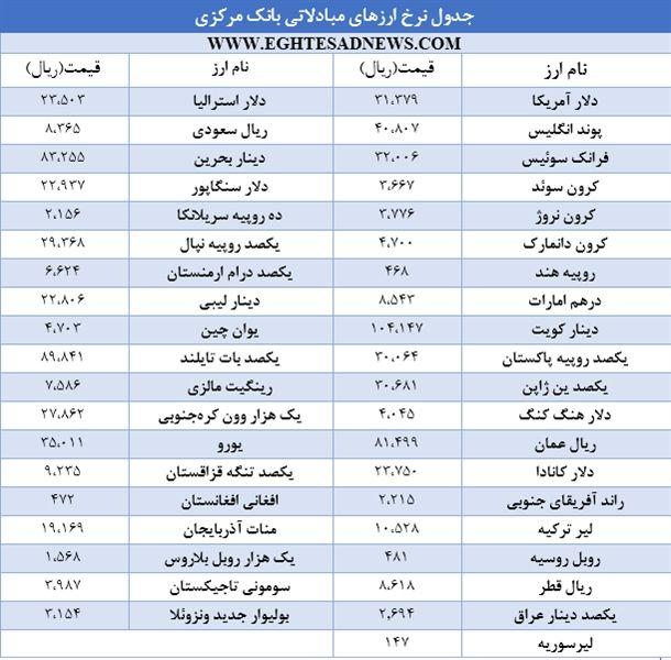 ثبات قیمت ارزهای دولتی