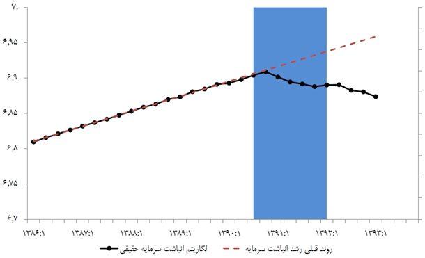 نمودار 11- روند انباشت سرمایه در اقتصاد ایران/ منبع: بهروزرسانیشده بر اساس «رکود تورمی در ایران، نظمهای آماری و عوامل آن»، پژوهشکده پولی و بانکی (۱۳۹۳)