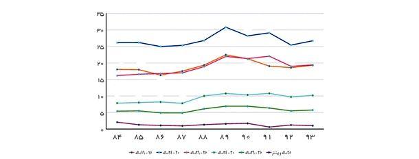 نمودار 6- نرخ بیکاری(مردان و زنان) بر حسب گروههای منتخب