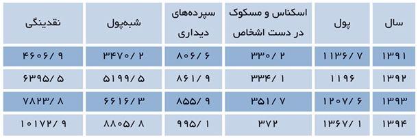 جدول 1- اجزای تشکیلدهنده نقدینگی(1394-1391) (میلیارد ریال)