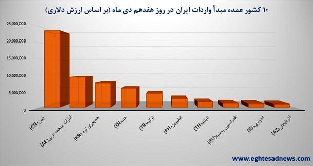 10 کشور عمده مبدأ واردات ایران در روز هفدهم دی ماه 94 (بر اساس ارزش دلاری)