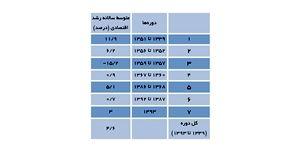 جدول 1- متوسط رشد اقتصادی در دورههای مختلف