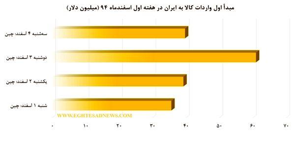بزرگ ترین شرکای تجاری ایران