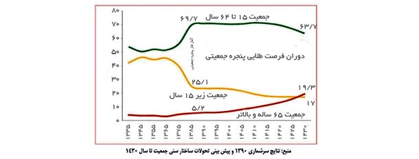 نمودار 1- پنجره جمعیتی ایران و طول مدت آن