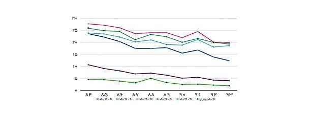 نمودار 5- نرخ مشارکت اقتصادی زنان به تفکیک گروههای سنی منتخب