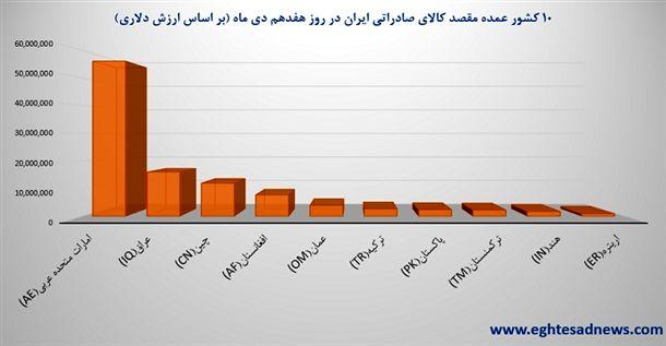10 کشور عمده مقصد صادرات ایران در روز هفدهم دی ماه 94 (بر اساس ارزش دلاری)