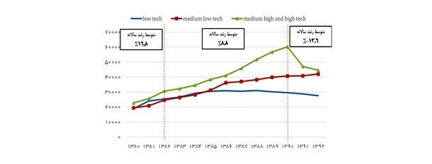نمودار 5- ارزش افزوده بخش صنعت بر اساس سطح تکنولوژی در ایران(میلیارد ریال- به قیمتهای ثابت سال 1376)