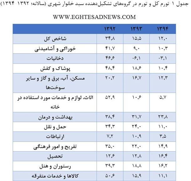 منبع: بانک مرکزی جمهوری اسلامی ایران