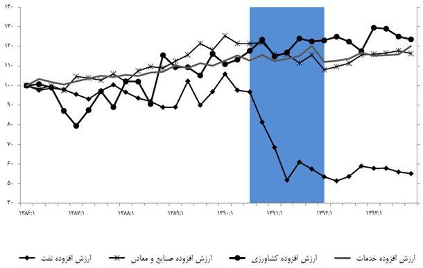 نمودار 5- شاخصهای ارزش افزوده فصلی به تفکیک بخشهای اقتصادی (100=1386)/ منبع: بهروزرسانیشده بر اساس «رکود تورمی در ایران، نظمهای آماری و عوامل آن»، پژوهشکده پولی و بانکی (۱۳۹۳)